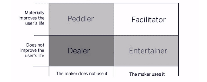 Nir Eyal's moriarty matrix from Hooked: How to Build Habit-Forming Products