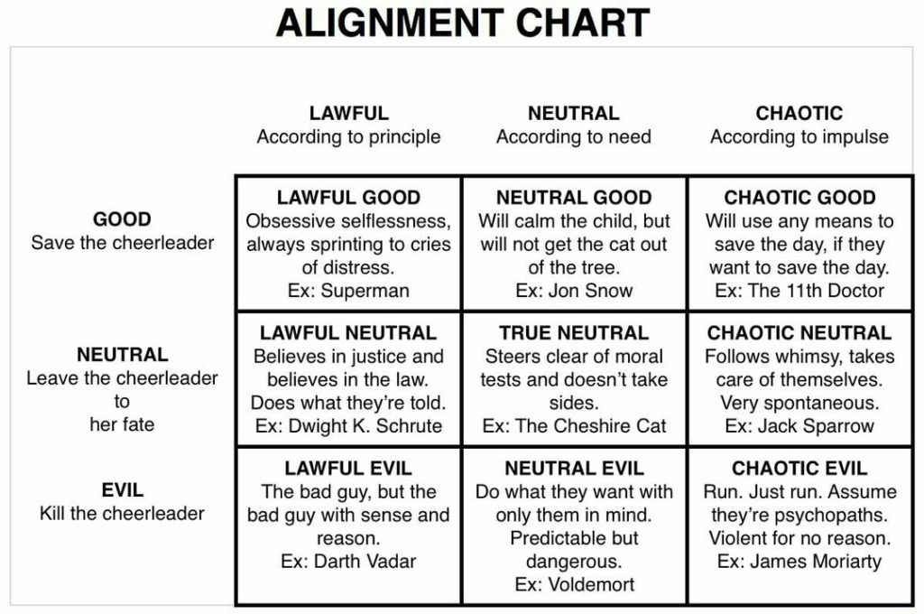 The Dungeons & Dragons alignment chart